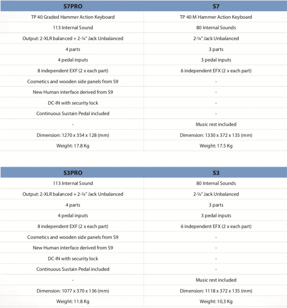 Dexibell S3-S7 Comparison